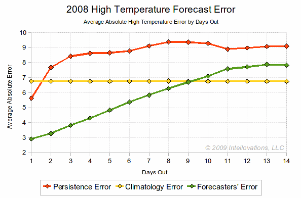 2008 High Temperature Error Summary