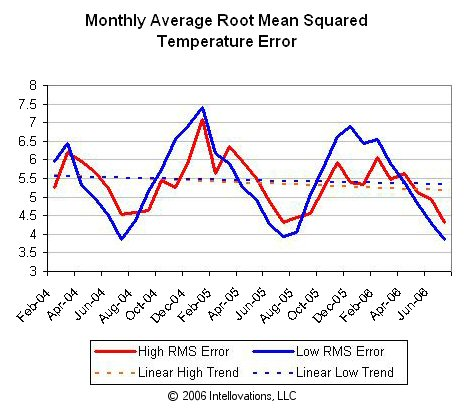 Overall monthly temperature forecast root-mean-squared error