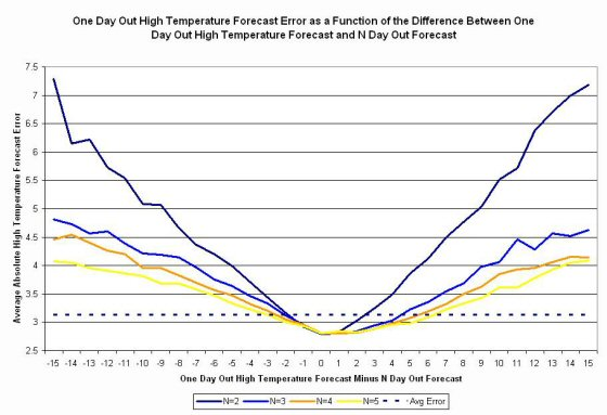 Weather Forecast High Temperature Change Analysis Graph